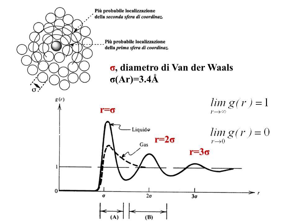 σ σ, diametro di Van der Waals σ(Ar)=3.4Å r=σ r=2σ r=3σ