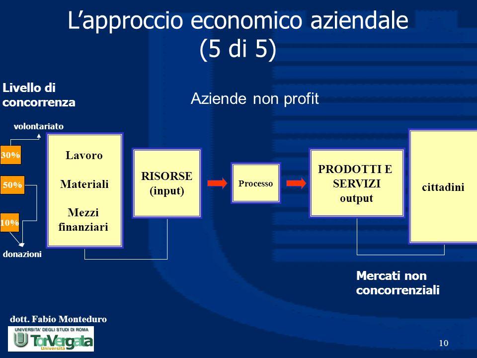 dott. Fabio Monteduro 10 PRODOTTI E SERVIZI output Processo RISORSE (input) Lapproccio economico aziendale (5 di 5) Lavoro Materiali Mezzi finanziari