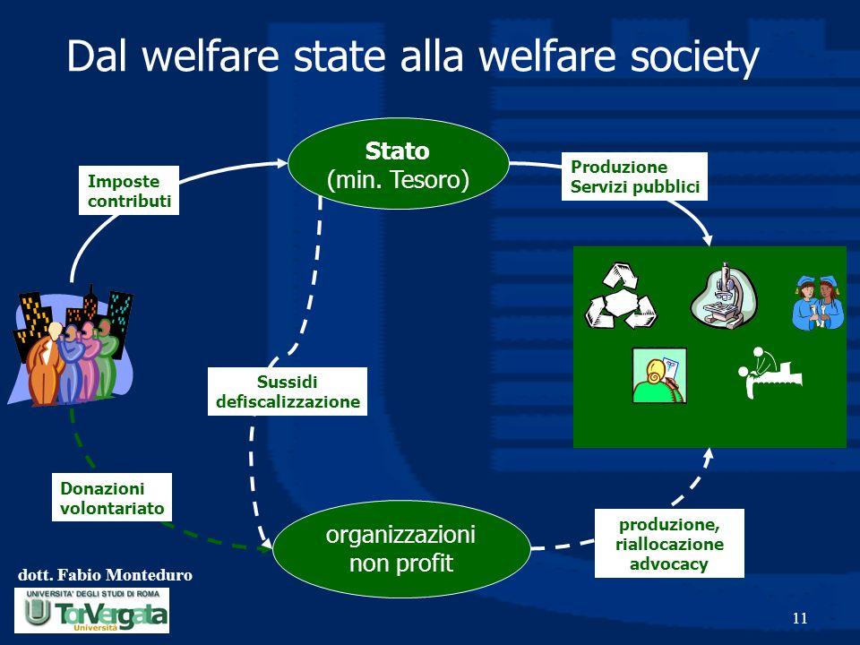 dott. Fabio Monteduro 11 Dal welfare state alla welfare society Stato (min. Tesoro) organizzazioni non profit Imposte contributi Produzione Servizi pu