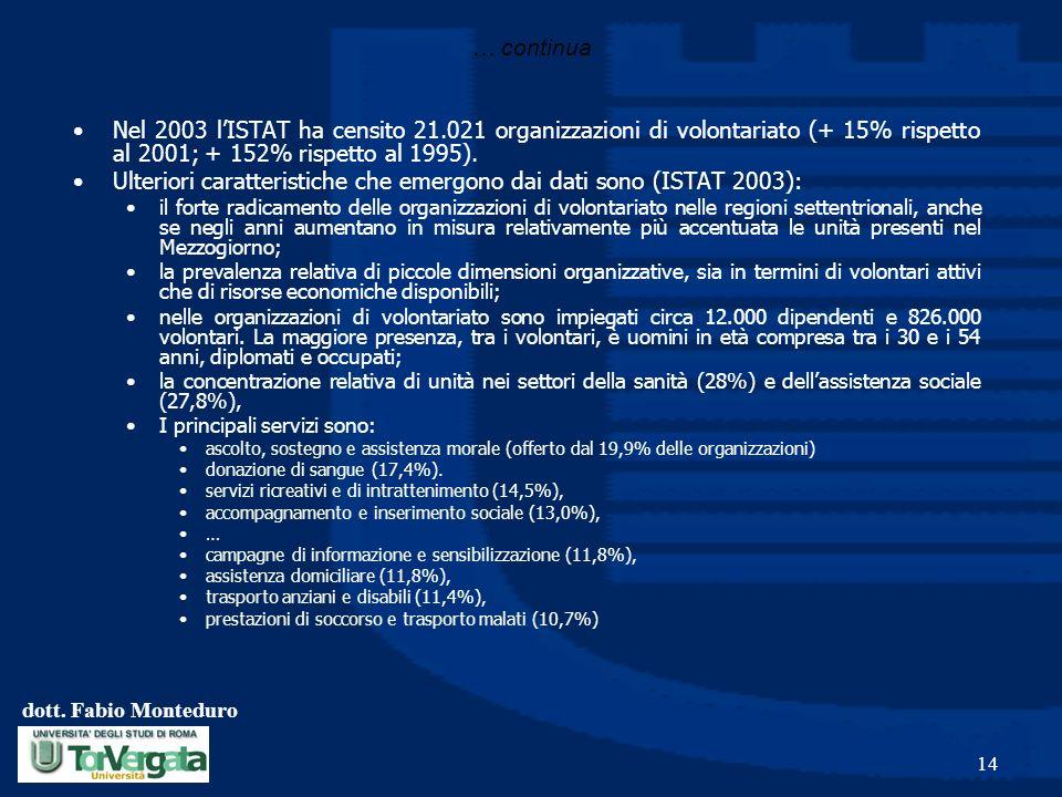 dott. Fabio Monteduro 14 Nel 2003 lISTAT ha censito 21.021 organizzazioni di volontariato (+ 15% rispetto al 2001; + 152% rispetto al 1995). Ulteriori