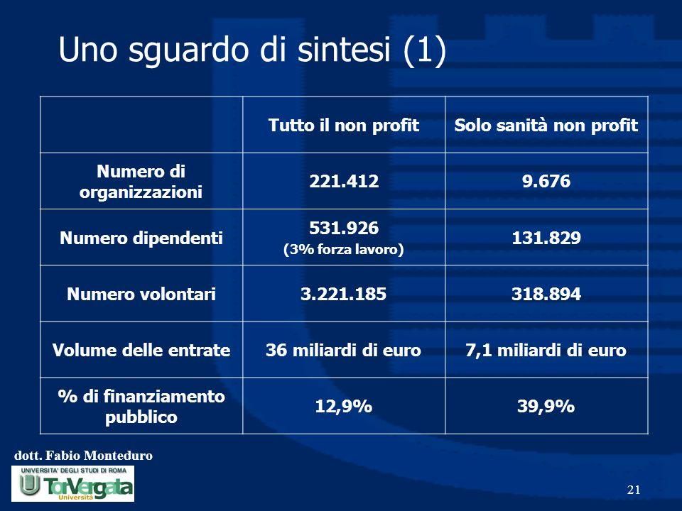 dott. Fabio Monteduro 21 Uno sguardo di sintesi (1) Tutto il non profitSolo sanità non profit Numero di organizzazioni 221.4129.676 Numero dipendenti