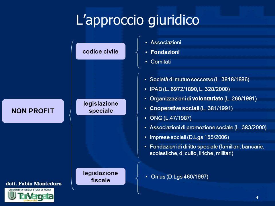 dott. Fabio Monteduro 4 Lapproccio giuridico NON PROFIT codice civile legislazione speciale legislazione fiscale Società di mutuo soccorso (L. 3818/18