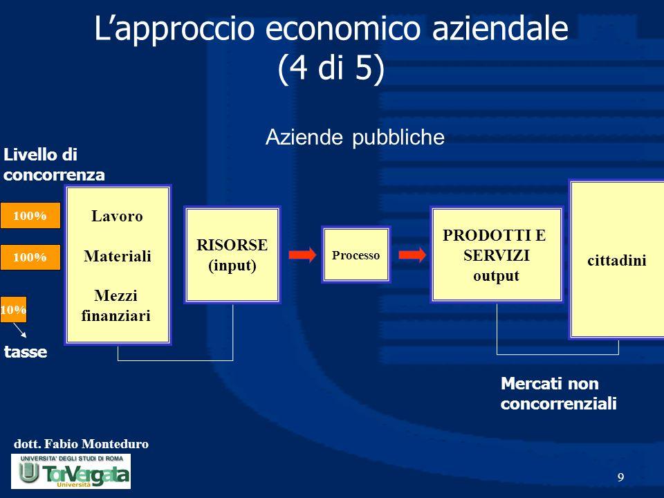 dott. Fabio Monteduro 9 PRODOTTI E SERVIZI output Processo RISORSE (input) Lapproccio economico aziendale (4 di 5) Lavoro Materiali Mezzi finanziari c