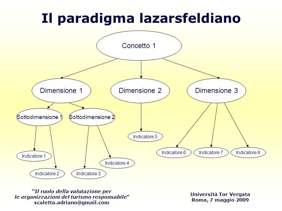 Il ruolo della valutazione per le organizzazioni del turismo responsabile scaletta.adriano@gmail.com Università Tor Vergata Roma, 7 maggio 2009 Concetto 1 Dimensione 1Dimensione 2Dimensione 3 Sottodimensione 1Sottodimensione 2 Indicatore 2 Indicatore 1 Indicatore 3 Indicatore 4 Indicatore 5 Indicatore 7Indicatore 6Indicatore 8 Il paradigma lazarsfeldiano