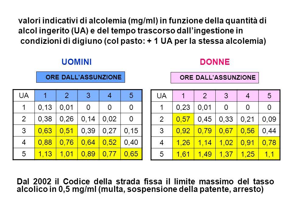 Dal 2002 il Codice della strada fissa il limite massimo del tasso alcolico in 0,5 mg/ml (multa, sospensione della patente, arresto) valori indicativi