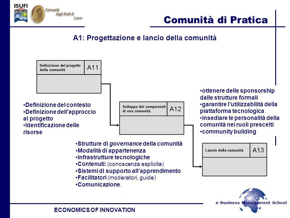 e-Business Management School Comunità di Pratica ECONOMICS OF INNOVATION A1: Progettazione e lancio della comunità Definizione del contesto Definizion
