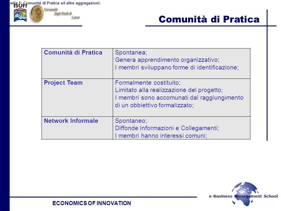 e-Business Management School Comunità di Pratica ECONOMICS OF INNOVATION Comunità di PraticaSpontanea; Genera apprendimento organizzativo; I membri sv