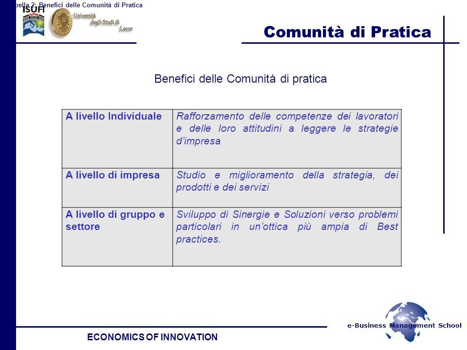 e-Business Management School Comunità di Pratica ECONOMICS OF INNOVATION Benefici delle Comunità di pratica A livello IndividualeRafforzamento delle c