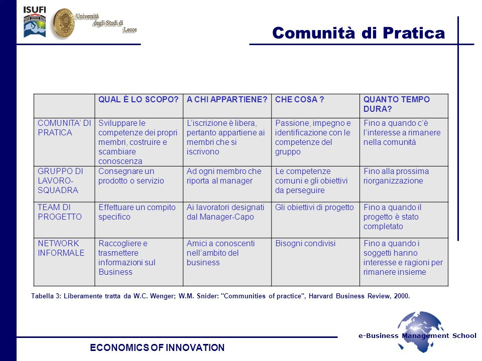 e-Business Management School Comunità di Pratica ECONOMICS OF INNOVATION QUAL È LO SCOPO A CHI APPARTIENE CHE COSA QUANTO TEMPO DURA.