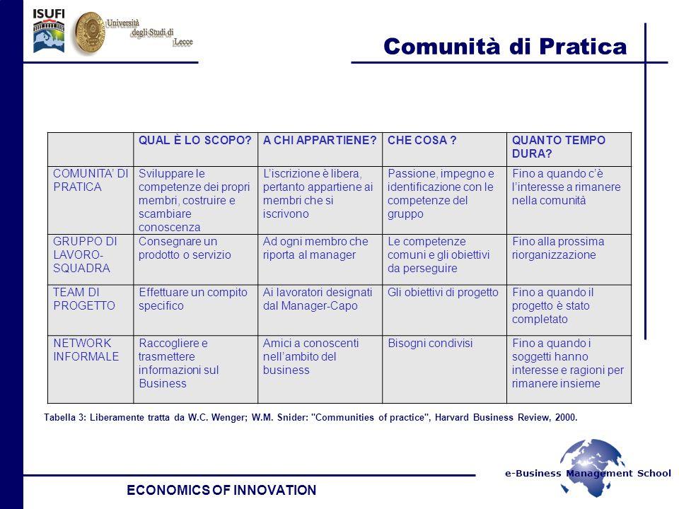 e-Business Management School Comunità di Pratica ECONOMICS OF INNOVATION Comunità di pratica come comunità di apprendimento