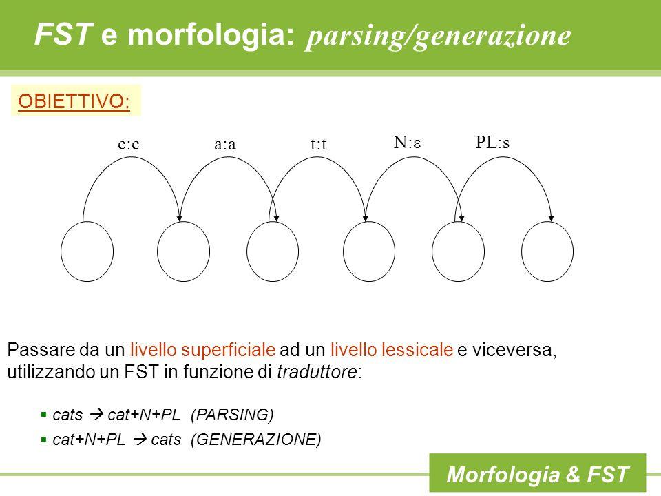 FST e morfologia: parsing/generazione OBIETTIVO: Passare da un livello superficiale ad un livello lessicale e viceversa, utilizzando un FST in funzion