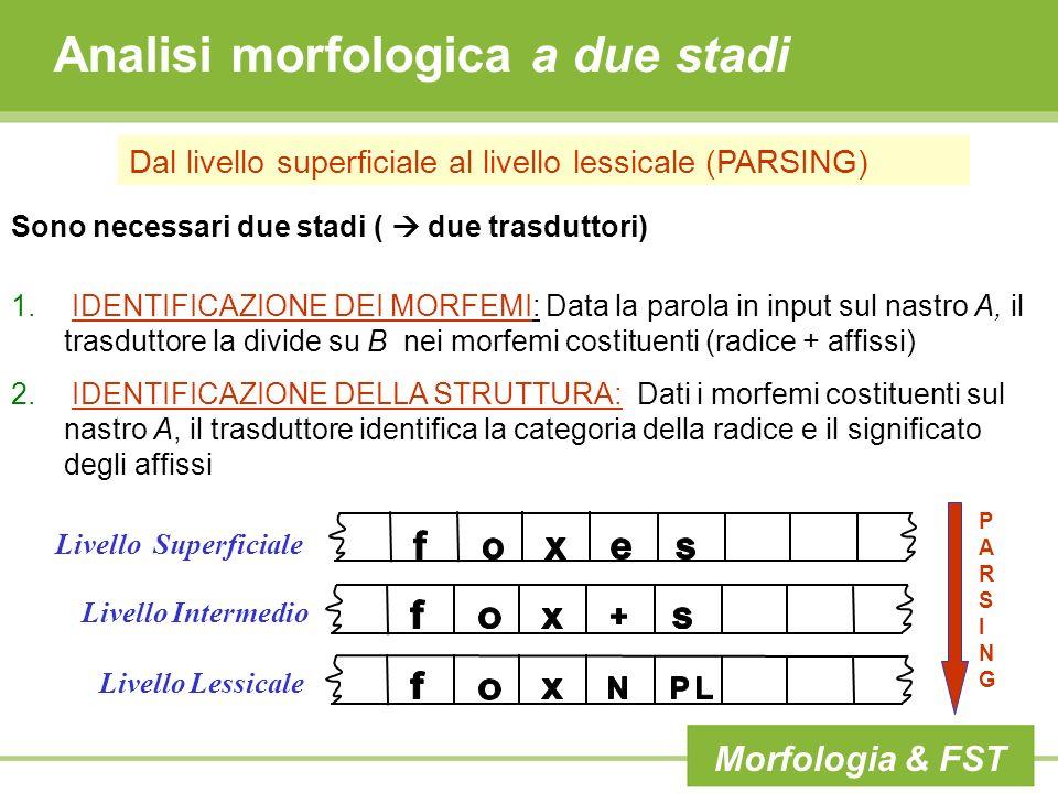 Analisi morfologica a due stadi Dal livello superficiale al livello lessicale (PARSING) Sono necessari due stadi ( due trasduttori) 1. IDENTIFICAZIONE