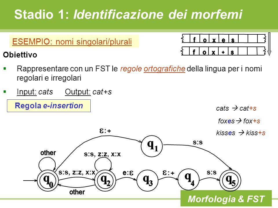 Stadio 1: Identificazione dei morfemi ESEMPIO: nomi singolari/plurali Obiettivo Rappresentare con un FST le regole ortografiche della lingua per i nom