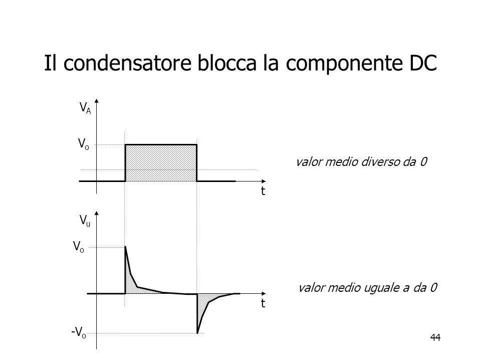44 Il condensatore blocca la componente DC VAVA t VuVu t VoVo VoVo -V o valor medio diverso da 0 valor medio uguale a da 0