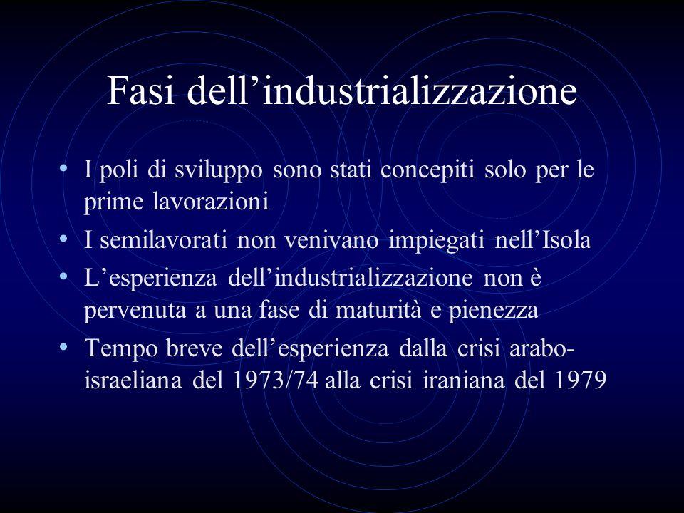 Fasi dellindustrializzazione I poli di sviluppo sono stati concepiti solo per le prime lavorazioni I semilavorati non venivano impiegati nellIsola Les