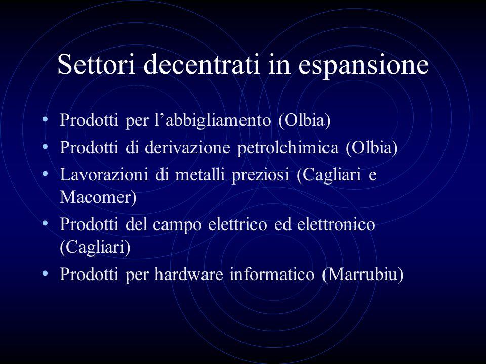Settori decentrati in espansione Prodotti per labbigliamento (Olbia) Prodotti di derivazione petrolchimica (Olbia) Lavorazioni di metalli preziosi (Ca