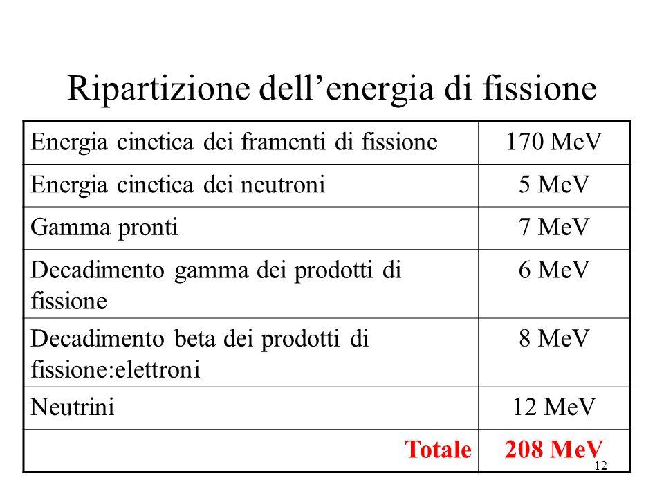 12 Ripartizione dellenergia di fissione Energia cinetica dei framenti di fissione170 MeV Energia cinetica dei neutroni5 MeV Gamma pronti7 MeV Decadime