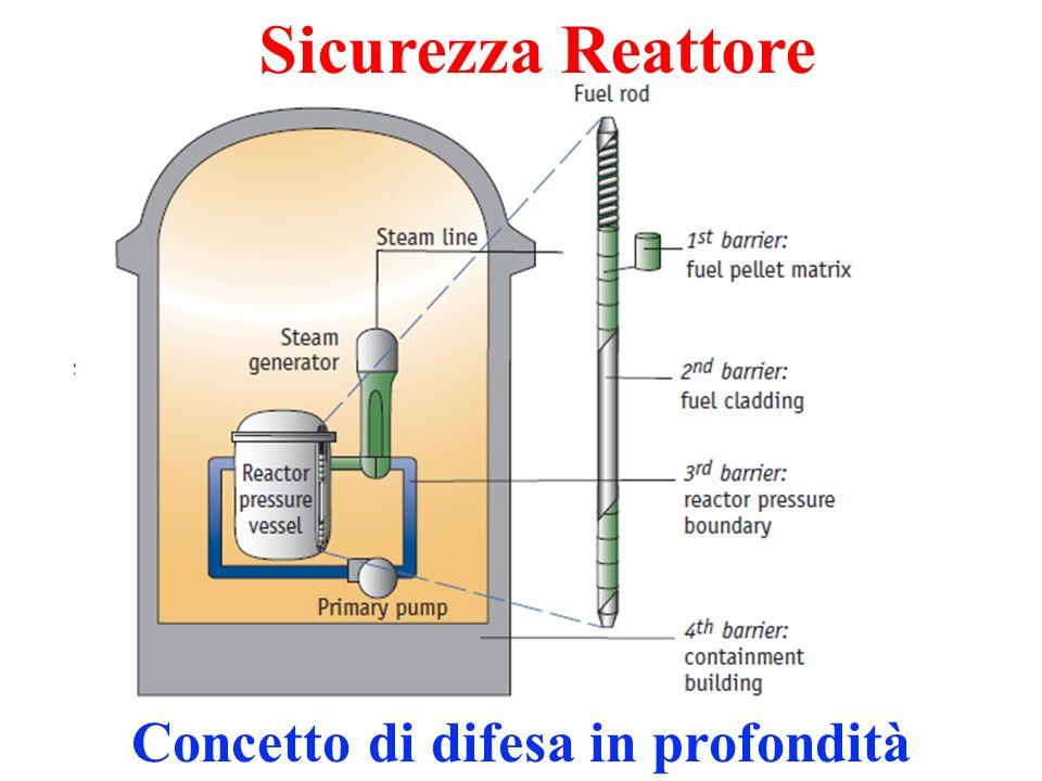 Sicurezza Reattore Concetto di difesa in profondità