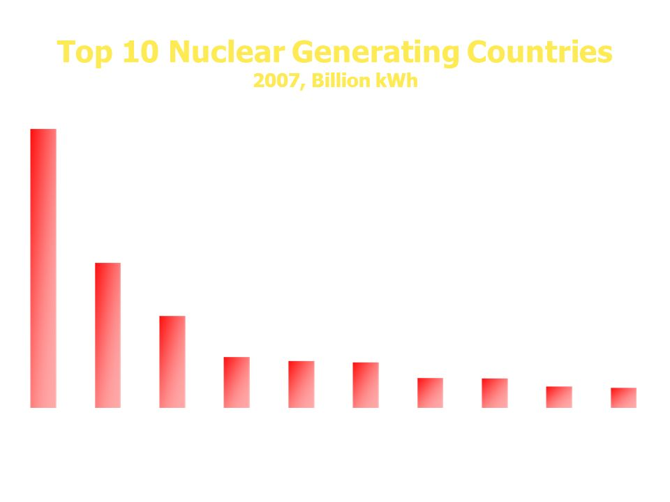 Top 10 Nuclear Generating Countries 2007, Billion kWh Source: International Atomic Energy Agency, U.S. is from Energy Information Administration Updat