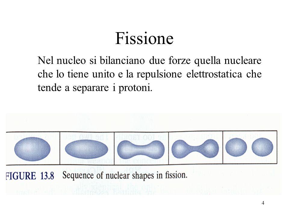 4 Fissione Nel nucleo si bilanciano due forze quella nucleare che lo tiene unito e la repulsione elettrostatica che tende a separare i protoni.