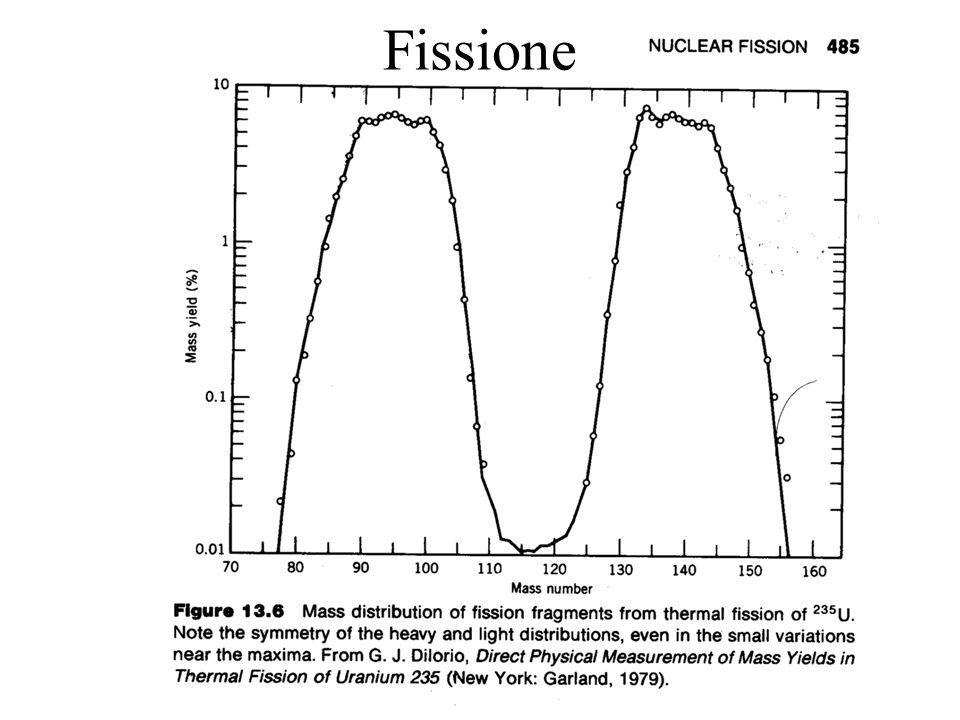 7 Fissione