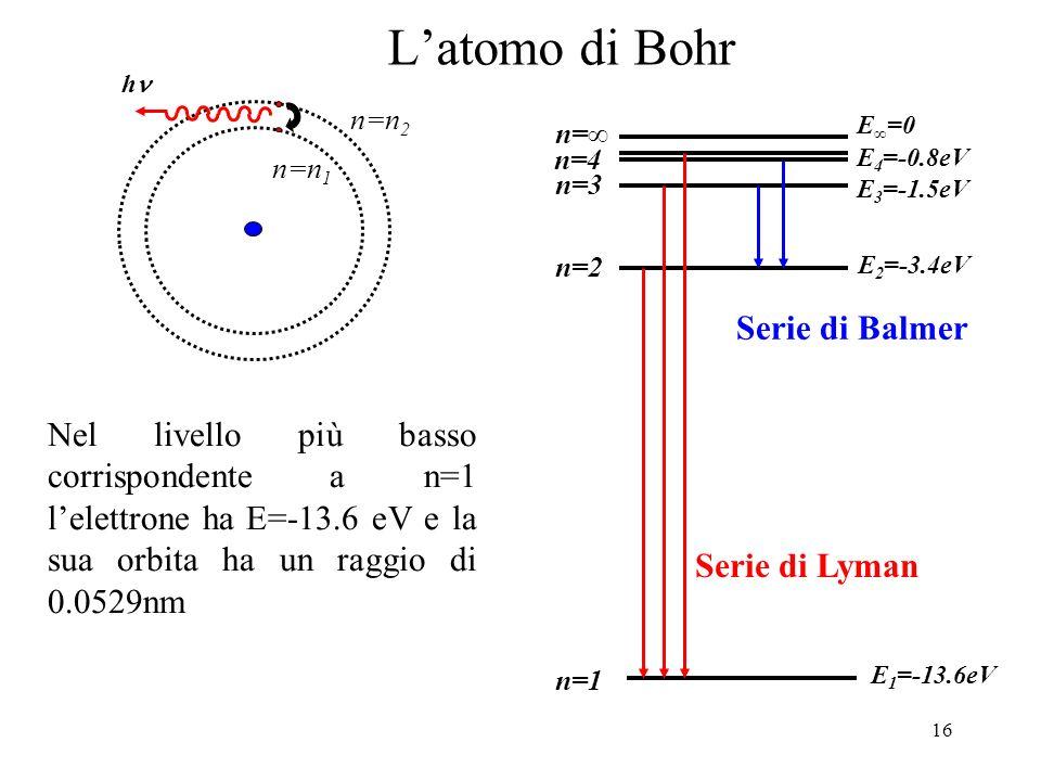 16 Latomo di Bohr h n=n 2 n=n 1 n=1 n=3 n=2 n=4 n= E 1 =-13.6eV E 2 =-3.4eV E 3 =-1.5eV E 4 =-0.8eV E =0 Nel livello più basso corrispondente a n=1 le