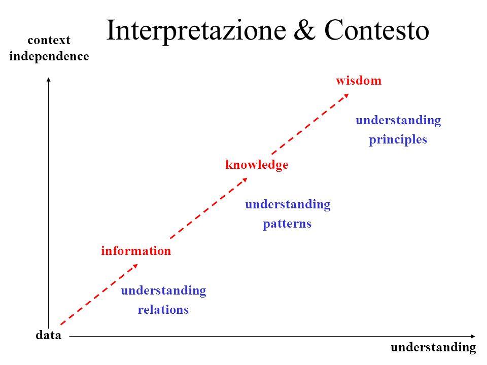 Premessa Una collezione di dati per cui non esiste una relazione tra dati, non è informazione La comprensione, relativamente ad una collezione di dati, è dipendente dalle associazioni che si è in grado di riconoscere tra i dati (modello dei dati) Linformazione è una relazione tra dati con una forte dipendenza dal contesto per quel che concerne il significato (modello dellapplicazione e del contesto) La generalizzazione delle relazioni (e delle relazioni delle relazioni) porta a definire pattern completi e consistenti, archetipi che sono alla base della conoscenza (modello della conoscenza comune/generale, ontologia).