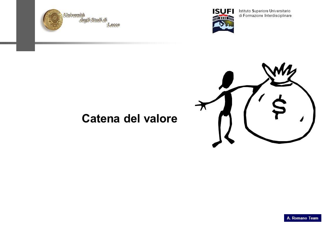 Catena del valore Istituto Superiore Universitario di Formazione Interdisciplinare A. Romano Team