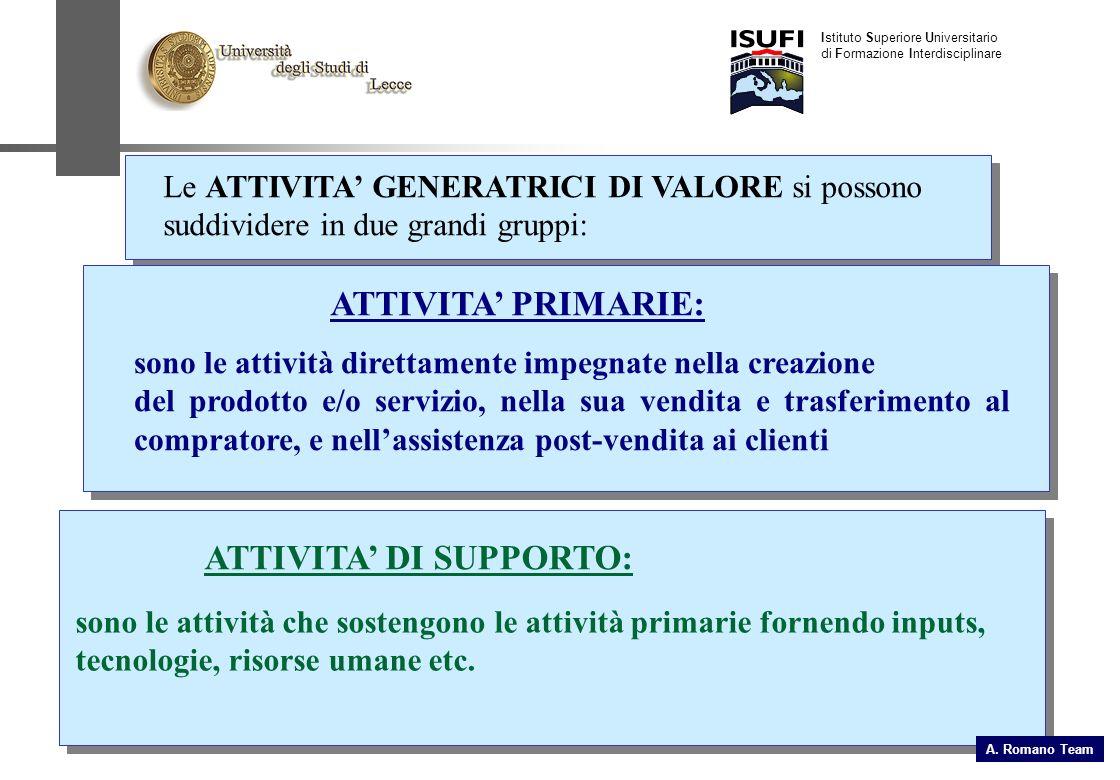 Le ATTIVITA GENERATRICI DI VALORE si possono suddividere in due grandi gruppi: ATTIVITA PRIMARIE: sono le attività direttamente impegnate nella creazi