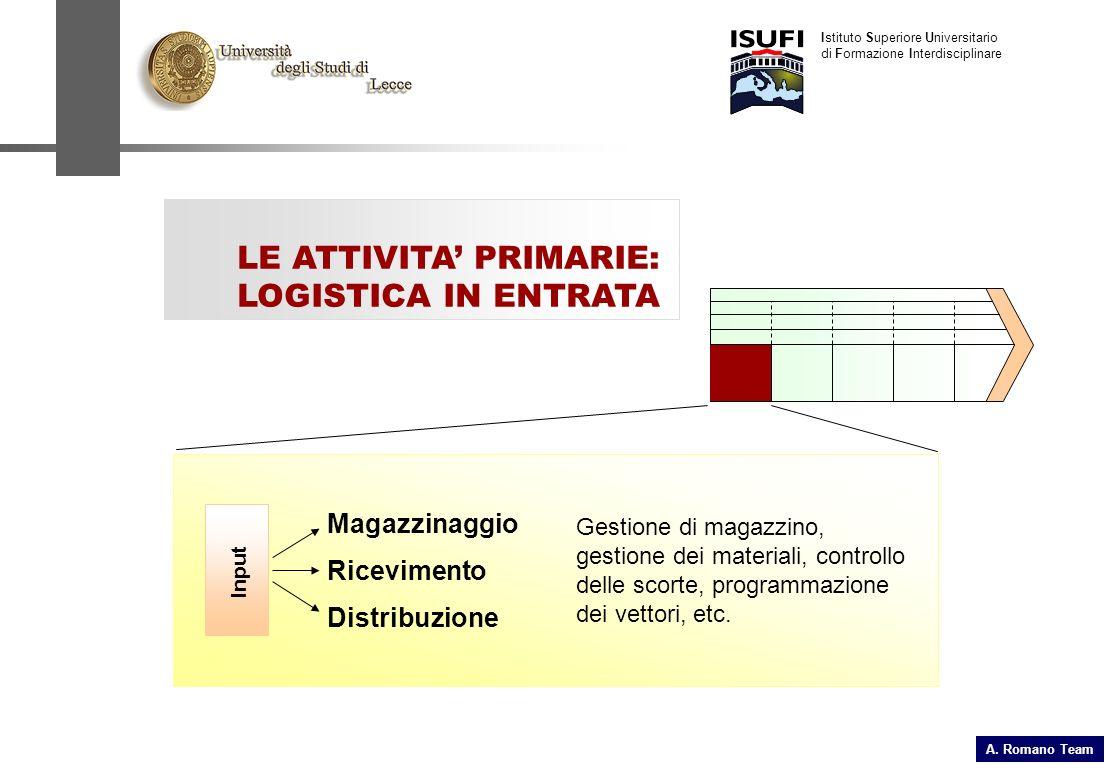 Istituto Superiore Universitario di Formazione Interdisciplinare LE ATTIVITA PRIMARIE: LOGISTICA IN ENTRATA Input Gestione di magazzino, gestione dei materiali, controllo delle scorte, programmazione dei vettori, etc.