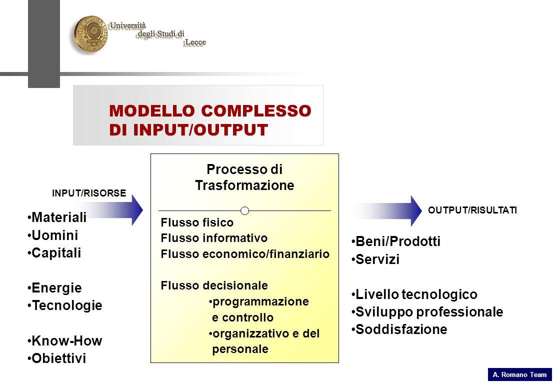 MODELLO COMPLESSO DI INPUT/OUTPUT INPUT/RISORSE OUTPUT/RISULTATI Materiali Uomini Capitali Energie Tecnologie Know-How Obiettivi Beni/Prodotti Servizi