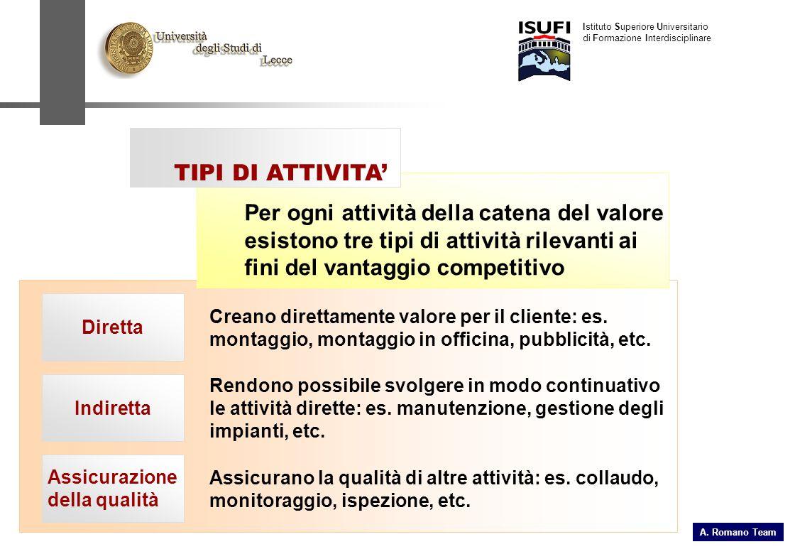 A. Romano Team Istituto Superiore Universitario di Formazione Interdisciplinare Assicurazione della qualità Indiretta Diretta Creano direttamente valo