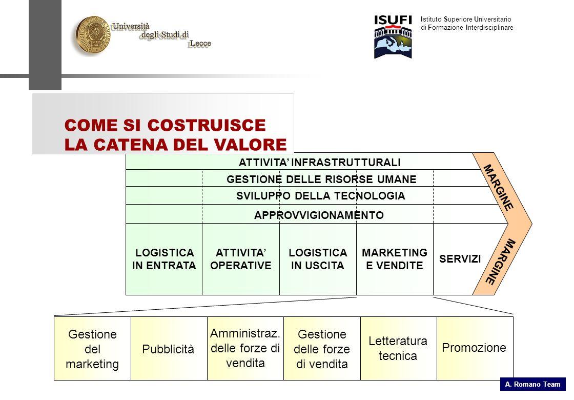 Istituto Superiore Universitario di Formazione Interdisciplinare ATTIVITA INFRASTRUTTURALI GESTIONE DELLE RISORSE UMANE SVILUPPO DELLA TECNOLOGIA APPROVVIGIONAMENTO LOGISTICA IN ENTRATA ATTIVITA OPERATIVE LOGISTICA IN USCITA MARKETING E VENDITE SERVIZI MARGINE COME SI COSTRUISCE LA CATENA DEL VALORE Gestione del marketing Pubblicità Amministraz.