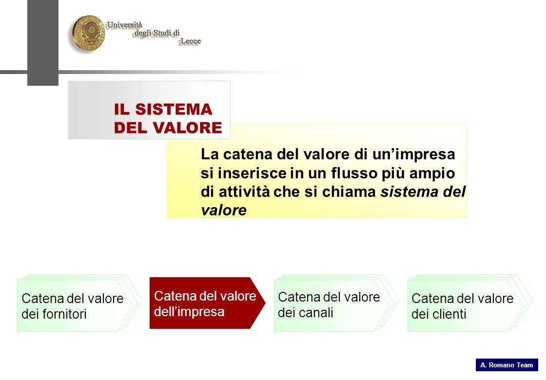 La catena del valore di unimpresa si inserisce in un flusso più ampio di attività che si chiama sistema del valore IL SISTEMA DEL VALORE Catena del valore dei clienti Catena del valore dei fornitori Catena del valore dei canali Catena del valore dellimpresa