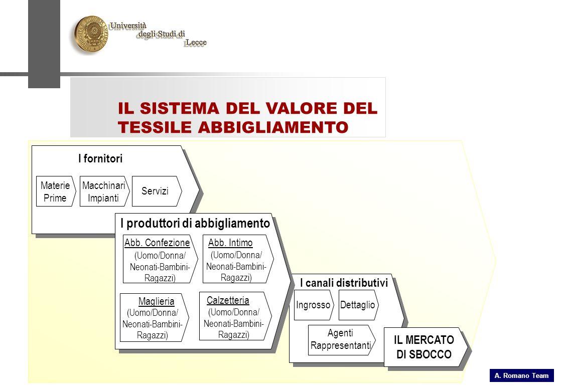 A. Romano Team IL SISTEMA DEL VALORE DEL TESSILE ABBIGLIAMENTO I fornitori Materie Prime Macchinari Impianti Servizi I canali distributivi IngrossoDet