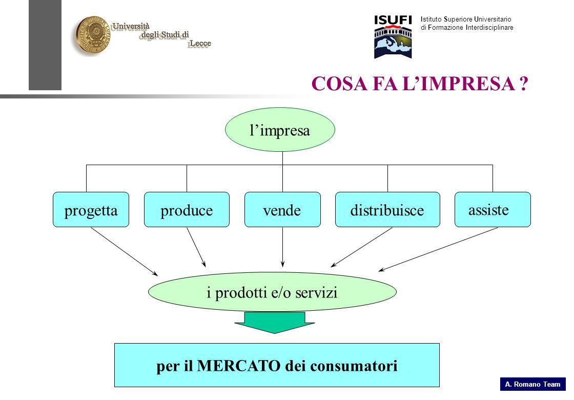 COSA FA LIMPRESA ? limpresa progettaproducevendedistribuisce assiste i prodotti e/o servizi per il MERCATO dei consumatori Istituto Superiore Universi