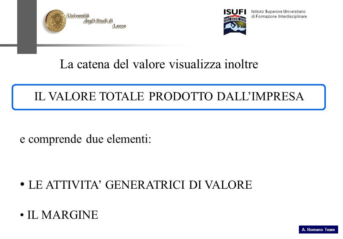 La catena del valore visualizza inoltre IL VALORE TOTALE PRODOTTO DALLIMPRESA e comprende due elementi: LE ATTIVITA GENERATRICI DI VALORE IL MARGINE I