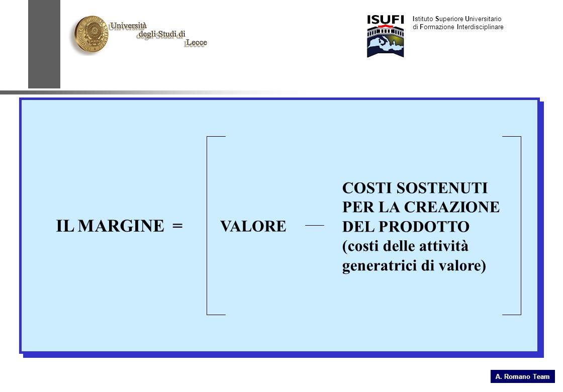 IL MARGINE = VALORE COSTI SOSTENUTI PER LA CREAZIONE DEL PRODOTTO (costi delle attività generatrici di valore) Istituto Superiore Universitario di Formazione Interdisciplinare A.