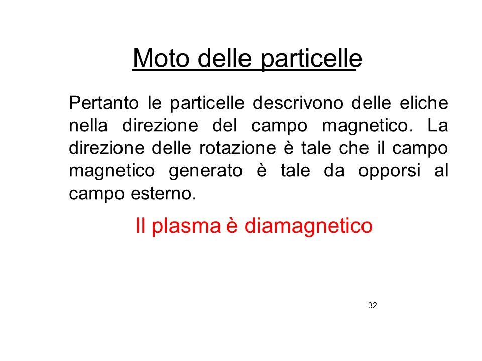 32 Moto delle particelle Pertanto le particelle descrivono delle eliche nella direzione del campo magnetico. La direzione delle rotazione è tale che i
