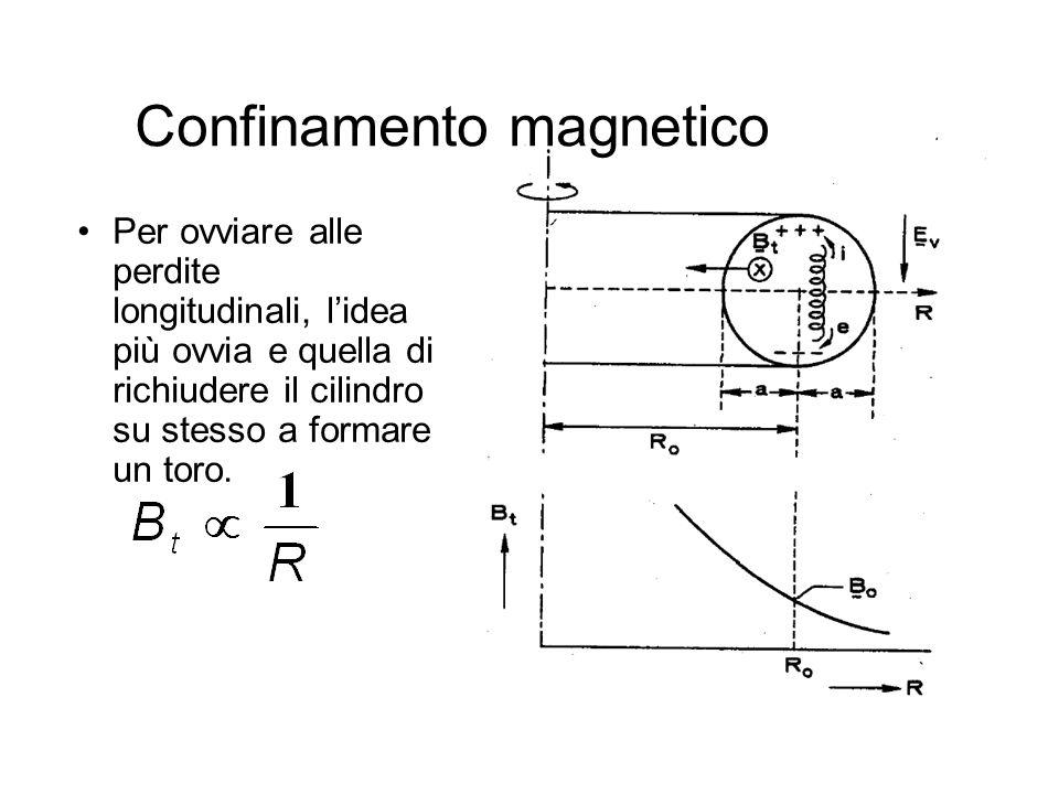 49 Confinamento magnetico Per ovviare alle perdite longitudinali, lidea più ovvia e quella di richiudere il cilindro su stesso a formare un toro.