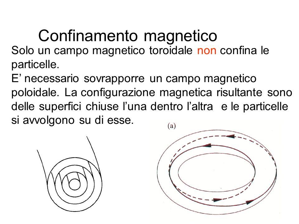 50 Confinamento magnetico Solo un campo magnetico toroidale non confina le particelle. E necessario sovrapporre un campo magnetico poloidale. La confi