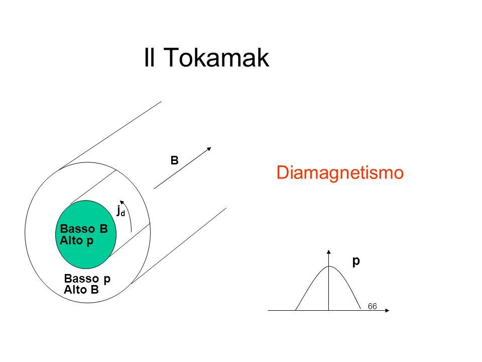 66 Il Tokamak B jdjd Basso p Alto B Basso B Alto p Diamagnetismo p