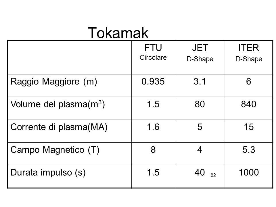 82 Tokamak FTU Circolare JET D-Shape ITER D-Shape Raggio Maggiore (m)0.9353.16 Volume del plasma(m 3 )1.580840 Corrente di plasma(MA)1.6515 Campo Magn