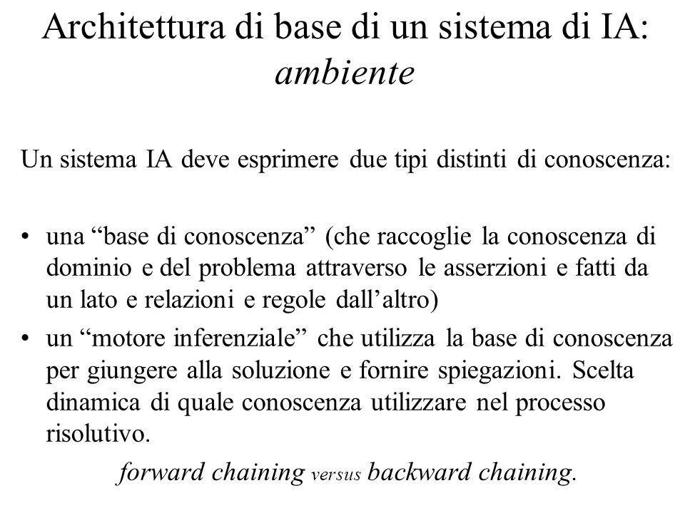 Architettura di base di un sistema di IA: ambiente Un sistema IA deve esprimere due tipi distinti di conoscenza: una base di conoscenza (che raccoglie