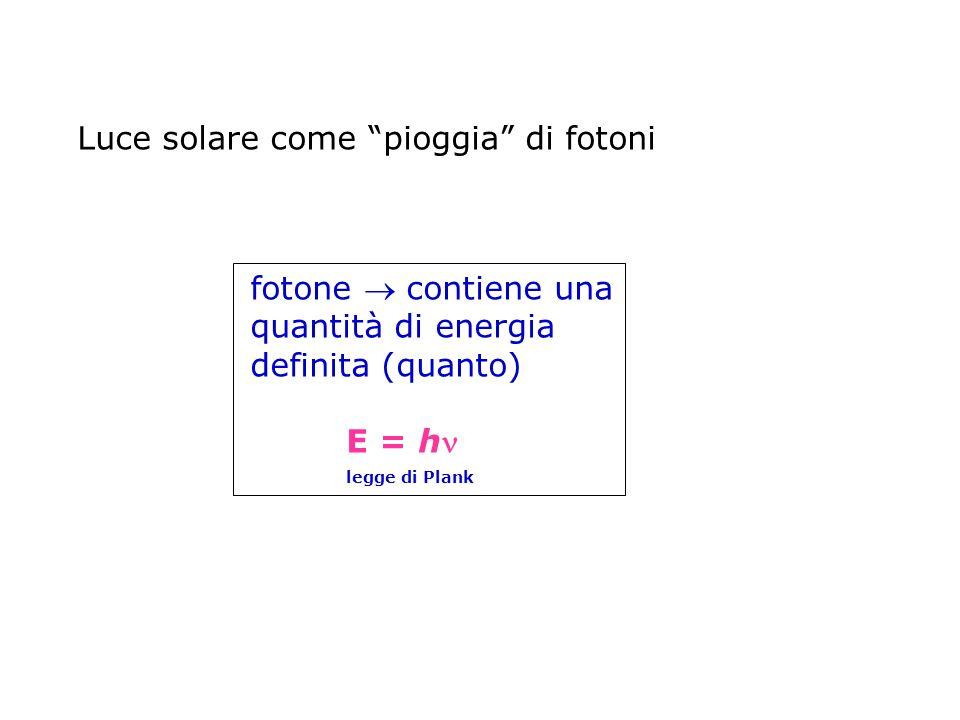 Luce solare come pioggia di fotoni fotone contiene una quantità di energia definita (quanto) E = h legge di Plank