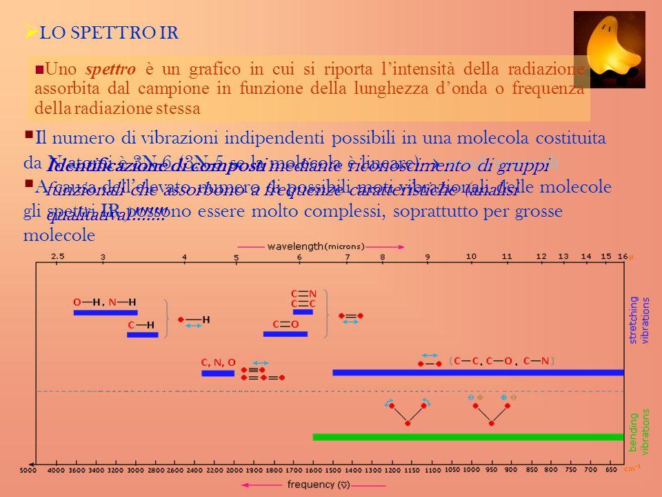 LO SPETTRO IR Il numero di vibrazioni indipendenti possibili in una molecola costituita da N atomi è 3N-6 (3N-5 se la molecola è lineare) modi normali A causa dellelevato numero di possibili moti vibrazionali delle molecole gli spettri IR possono essere molto complessi, soprattutto per grosse molecole Uno spettro è un grafico in cui si riporta lintensità della radiazione assorbita dal campione in funzione della lunghezza donda o frequenza della radiazione stessa Identificazione di composti mediante riconoscimento di gruppi funzionali che assorbono a frequenze caratteristiche (analisi qualitativa)!!!!!!!