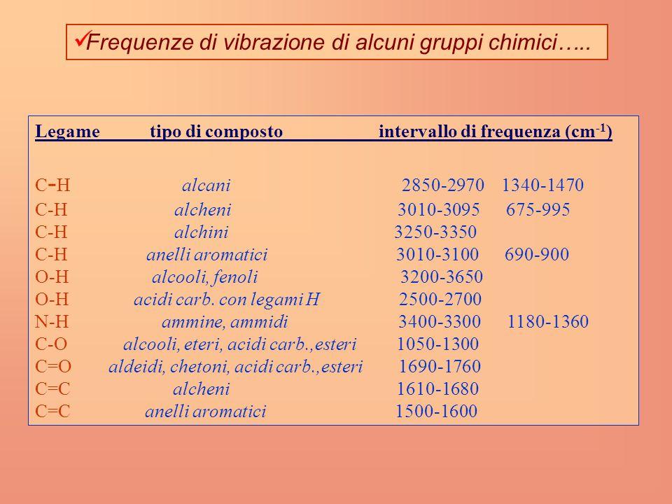 Frequenze di vibrazione di alcuni gruppi chimici…..