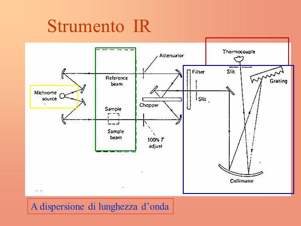 Strumento IR A dispersione di lunghezza donda