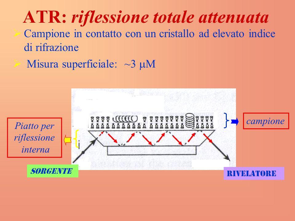 ATR: riflessione totale attenuata Campione in contatto con un cristallo ad elevato indice di rifrazione Misura superficiale: ~3 M Piatto per riflessione interna campione rivelatore sorgente