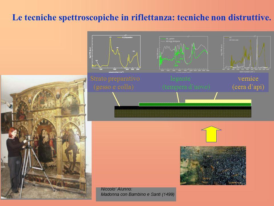 Le tecniche spettroscopiche in riflettanza: tecniche non distruttive.